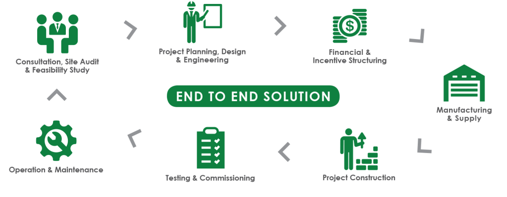 End-to-End Solutions
