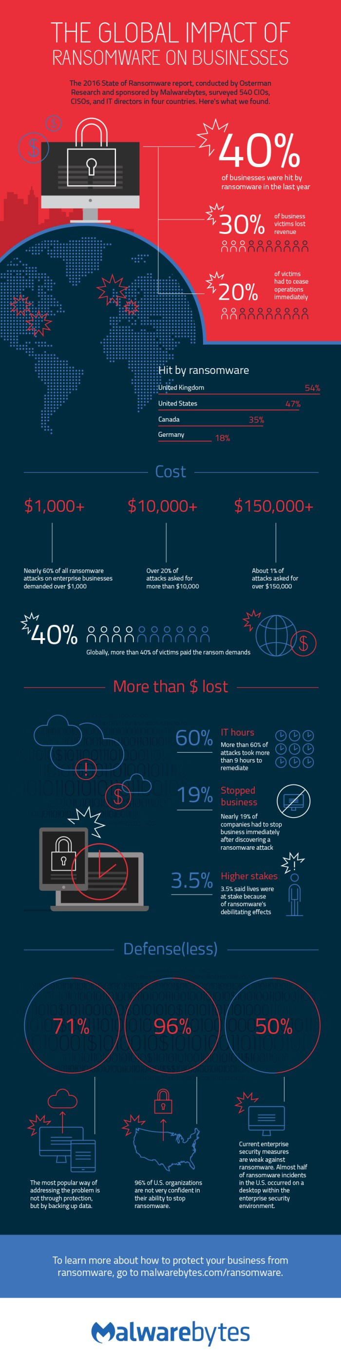 global impact of ransomware