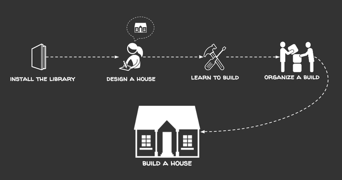 Self build your home