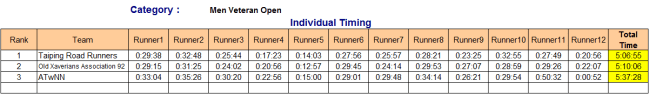 Men Veteran Open individual timing