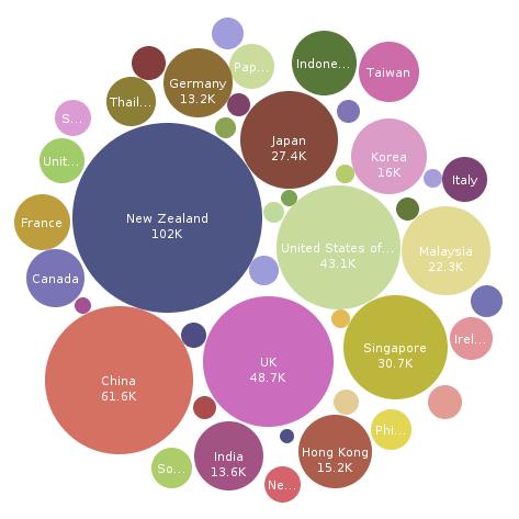 Data visualization - turismo na Austrália