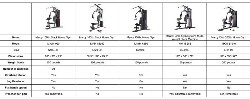 Home-Gym-Comparison-Chart