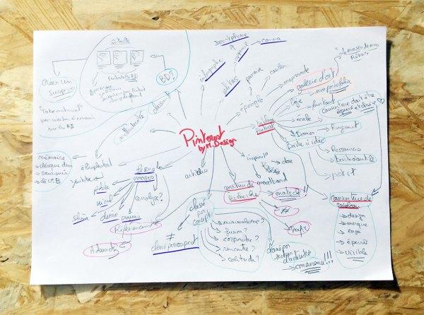 Ma méthode de créativité - Brainstorming