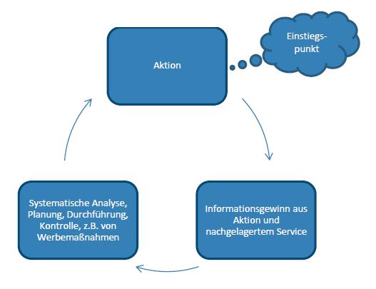 Kundenbindungszyklus im Customer Relationship Management (CRM)