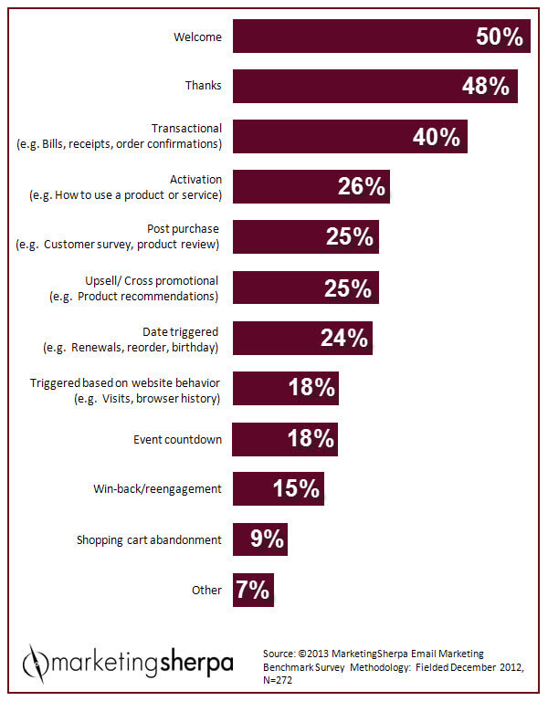 Übersicht 1:1 Marketing Automation Kampagnen