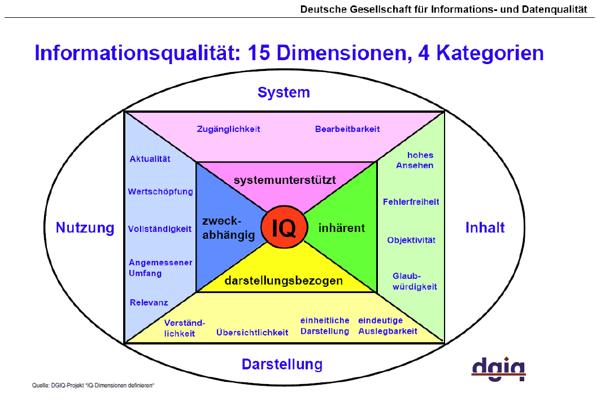 DGIQ - 15 Dimensionen, 4 Kategorien (Technische Voraussetzungen für die Kopplung von CRM)