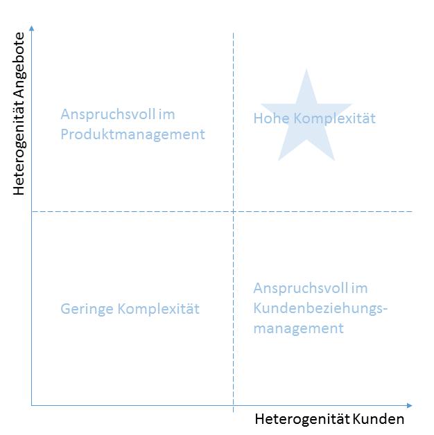 """Vier-Felder-Matrix """"Angebote und """"Empfänger"""" - Zuordnung im 1:1 Marketing - Beispiel Heterogene Empfänger, Heterogene Angebote"""