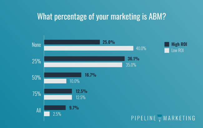 State of Pipeline- Use of ABM