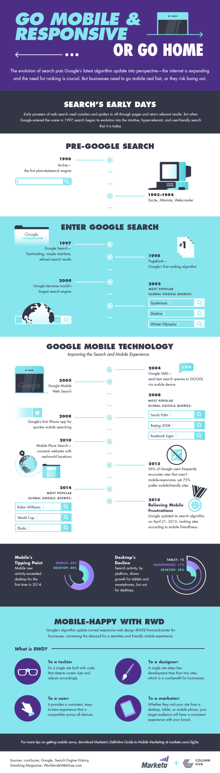 [Infographic] Go Mobile and Responsive...Or Go Home!