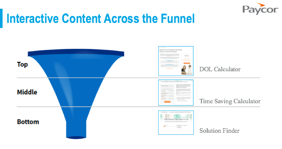 mapping interactive content across the funnel.png