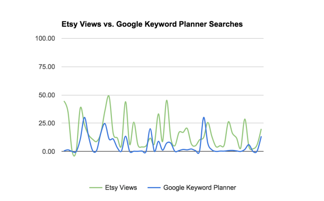 Etsy SEO: Google Keyword Planner does not match Etsy views