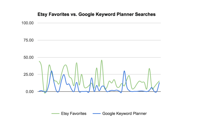 Etsy SEO: Google Keyword Planner does not match Etsy favorites