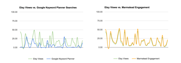 Marmalead outperforms Google Keyword Planner for Etsy SEO