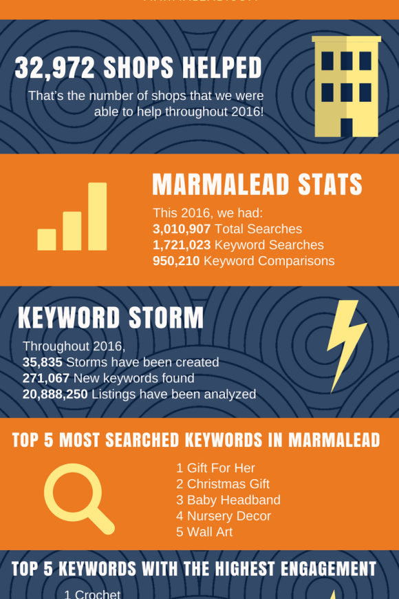 In this episode, we celebrate 2016 in true Marmalead fashion - by the numbers! We go over some interesting stats from 2016 concerning Marmalead and Etsy and offer some peeks into when different seasons begin trending. Enjoy some insights and get ready to make 2017 your year! We'd love to have you as a guest on Etsy Jam this year too so hit us up at success at marmalead dot com!