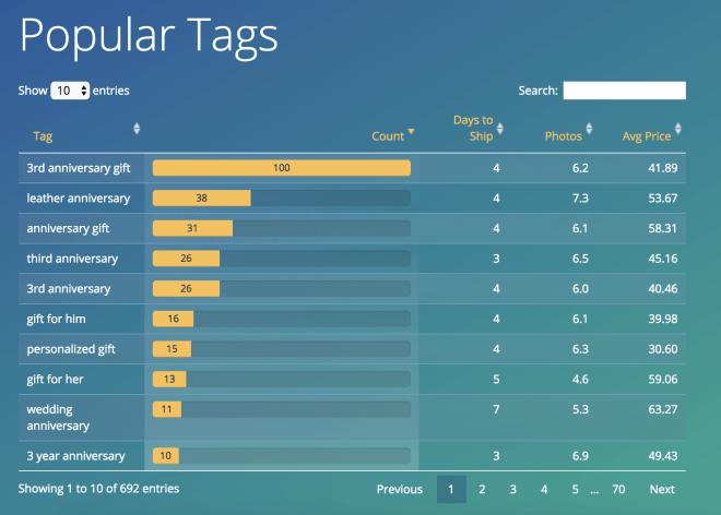 Popular tags table Marmalead