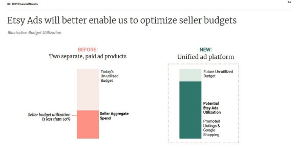 Page from Etsy's 2019 Q2 report: Etsy Ads will better enable us to optimize seller budgets