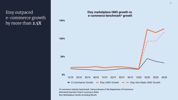 GMS shows a huge spike in the Etsy 2020 Q4 Report