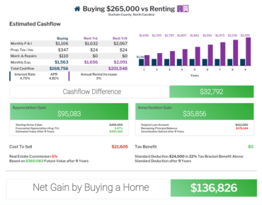 Buying a $265,000 Home Versus Renting