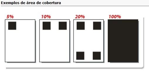% de cobertura del papel