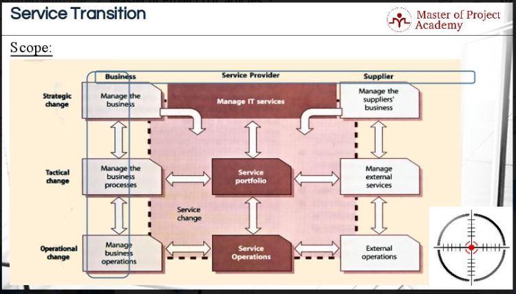 ITIL Change Management Process