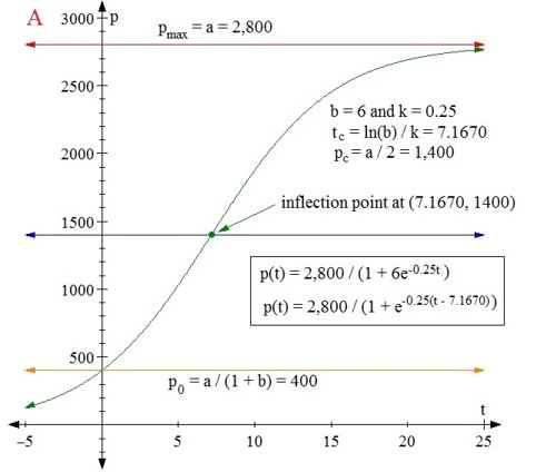 how to find the maximum separation between two quadratic graphs