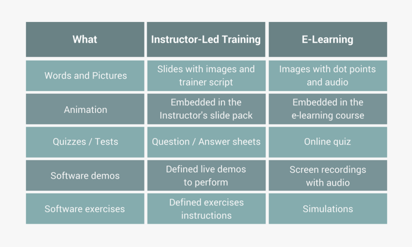 RLO for instructor-led training and e-learning