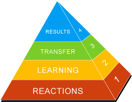 Kirkpatrick's Pyramid of measuring the effectiveness of a training program
