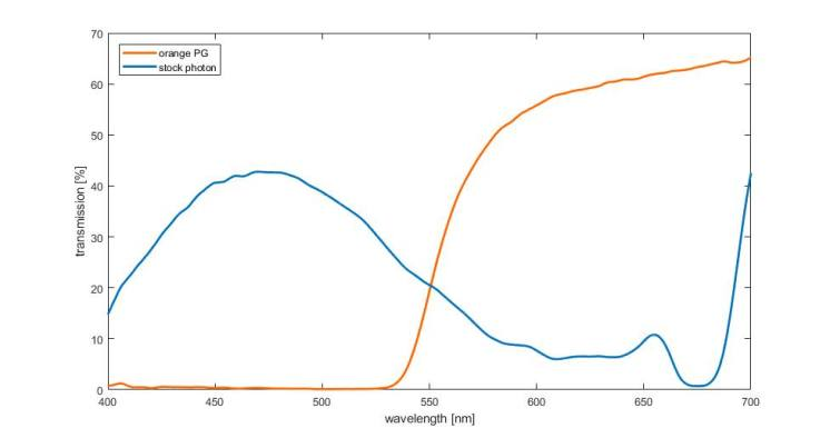 UV-Durchlässigkeit Vergleich