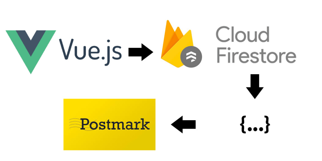 Send email via VueJS, Firebase and Postmark