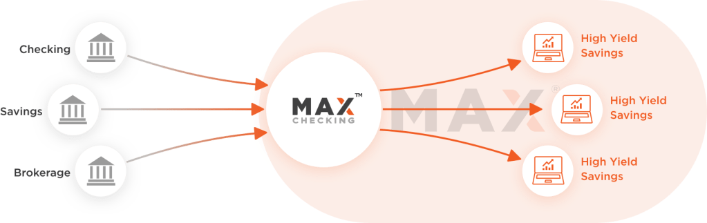 Max Checking is a high-yield checking account that allows your money to move automatically to your own higher-yielding, FDIC-insured savings accounts at online banks.