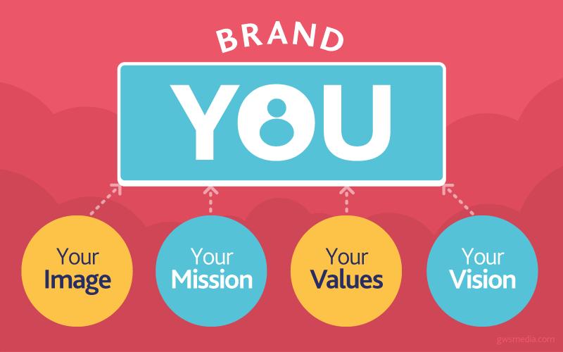 Qu'est-ce que le personal branding ?
