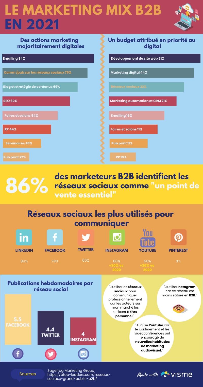 Infographie mix marketing B2B 2021