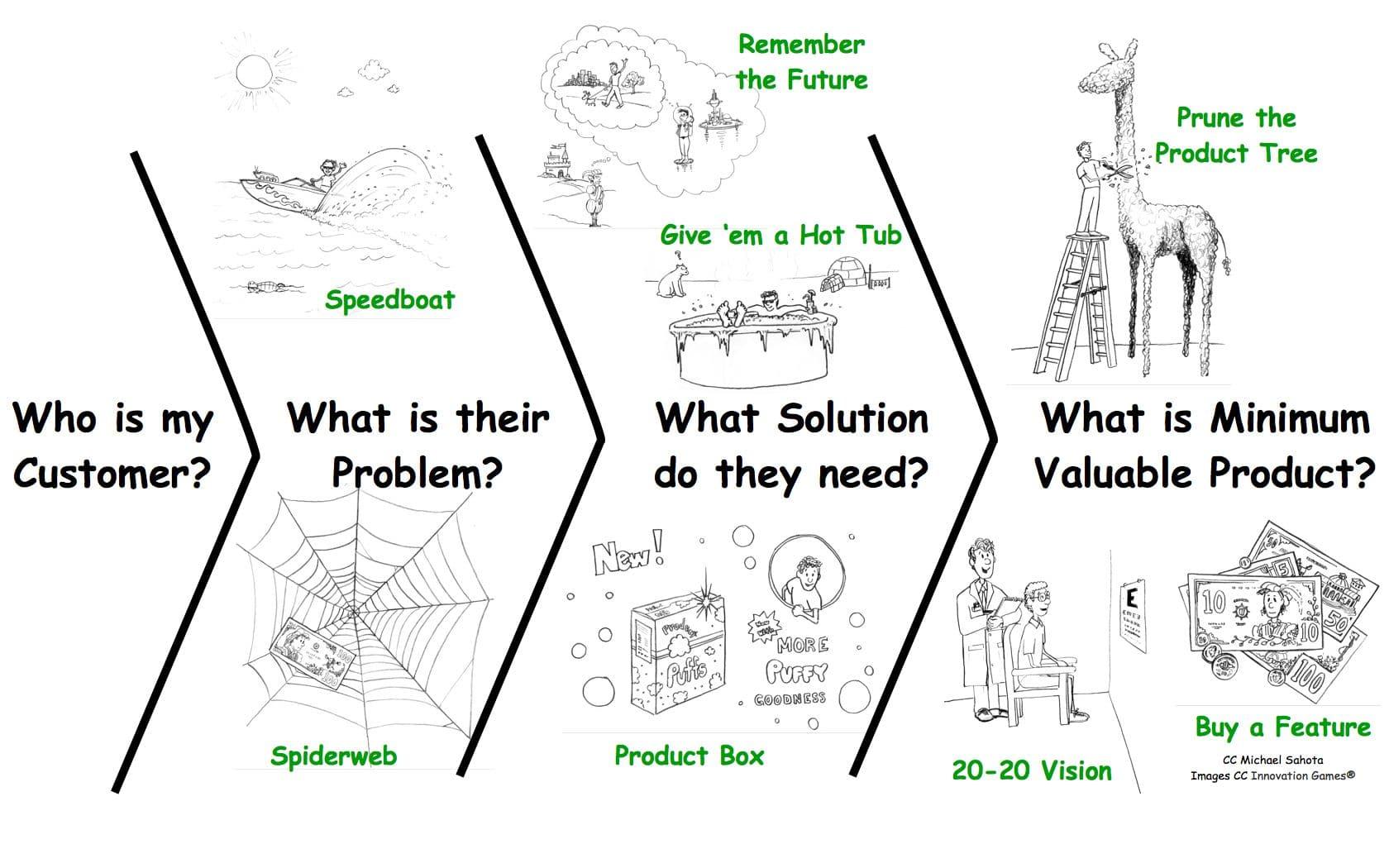 Innovation Games Connaitre Les Envies Cachees De Ses