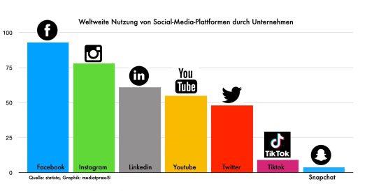 weltweite Nutzung von Social Media durch Unternehmen
