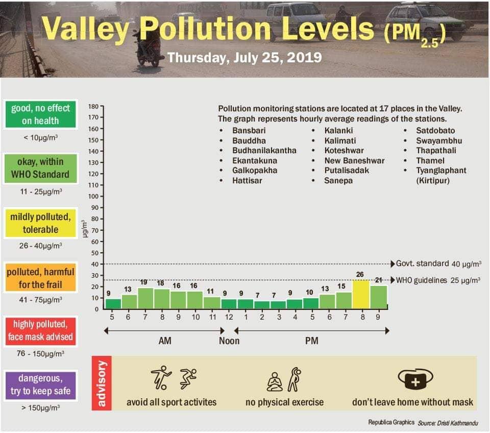 Saubere Luft in Kathmandu während des Monsuns.