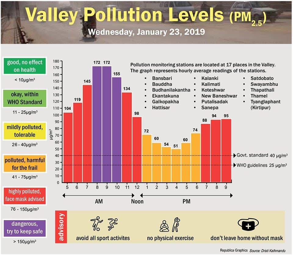 Messwerte Luftverschmutzung Kathmandu Januar 2019