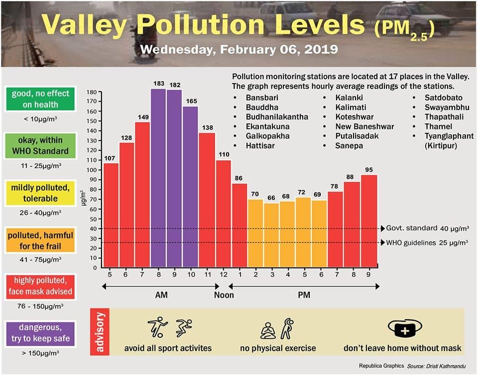Messwerte Luftverschmutzung Kathmandu Februar 2019