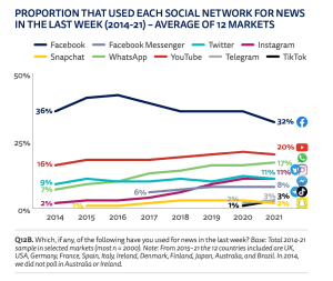 Where users find their news on social media