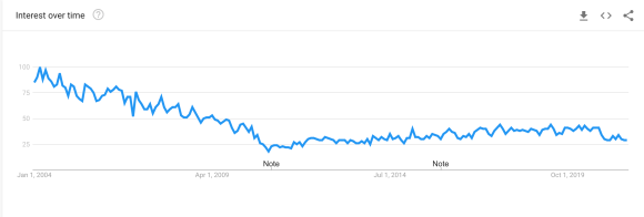 """Google trend result of a """"stock photography """" search shows interest is now 1/4 of what used to be in 2004"""