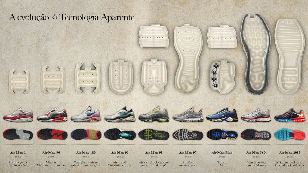 Evolução Nike Air Max
