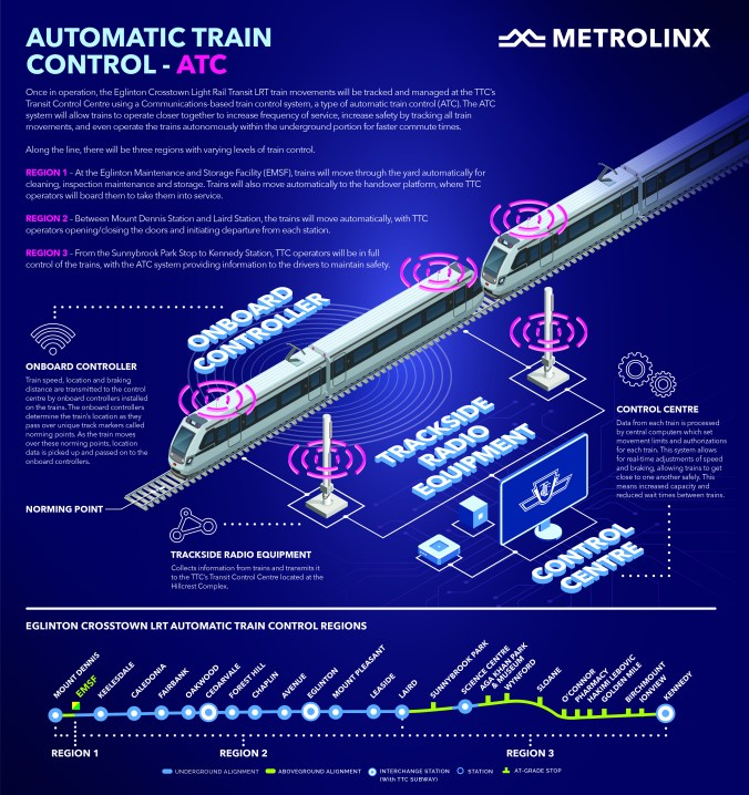 Image is a graphic showing all the systems for the Automatic Train Control. Those elements are repeated in the story.