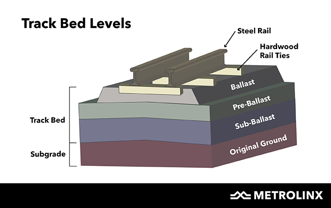 A graphic showing the different kind of track bed levels, from the ground up the