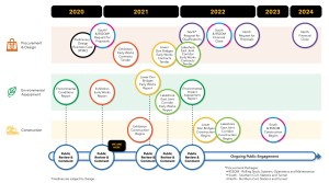 Image shows the timeline of the project.