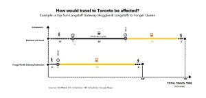 Image shows the estimated time savings on travels, as outlined in the story.