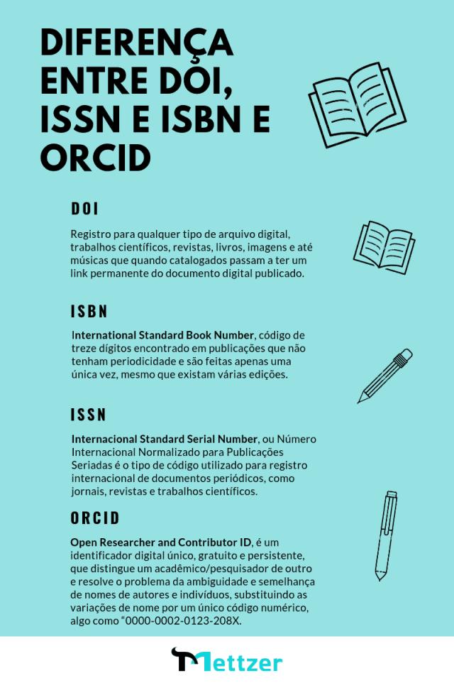 diferença entre doi, issn, isbn e orcid