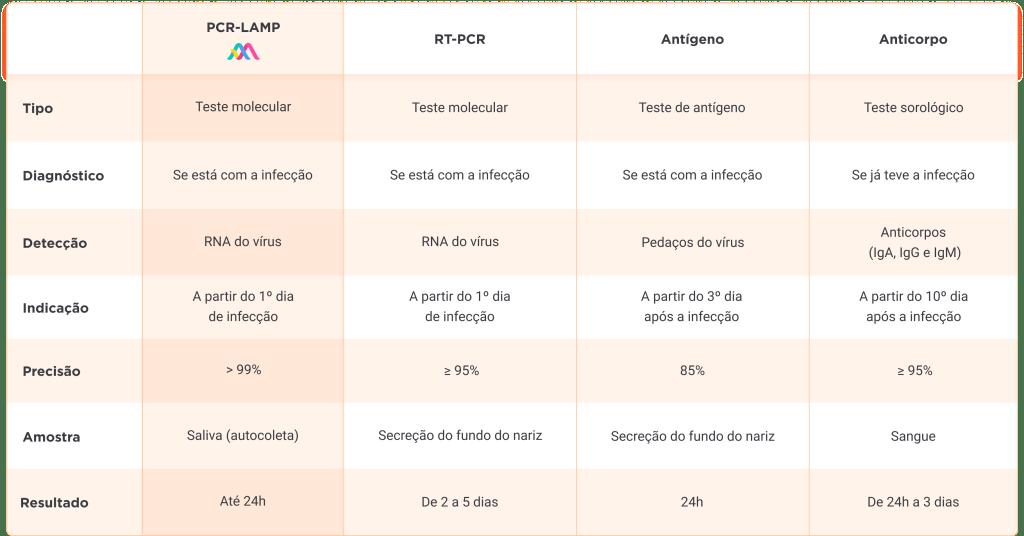 tabela-comparativa-testes-de-covid