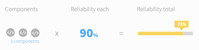 reliability_pic1