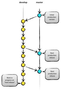 simpler-branch