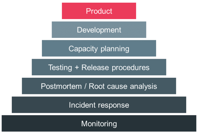 Service Reliability Hierarchy at Google