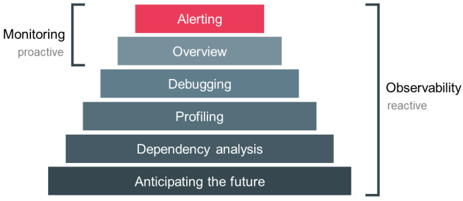 Figure 2: Monitoring and Observability